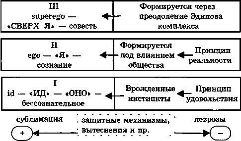 Структуры личности по фрейду